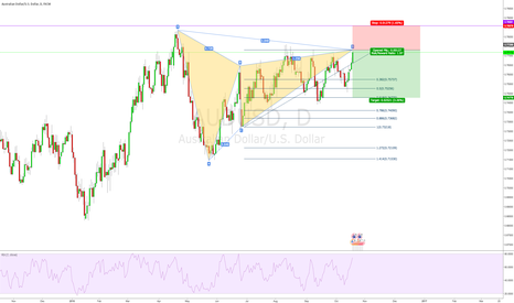 AUDUSD: AUDUSD Bear Gartley on the Daily