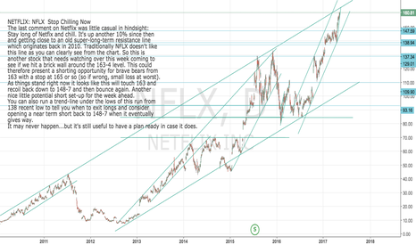 NFLX: Netflix Update: Time to stop chilling soon? Short set-up