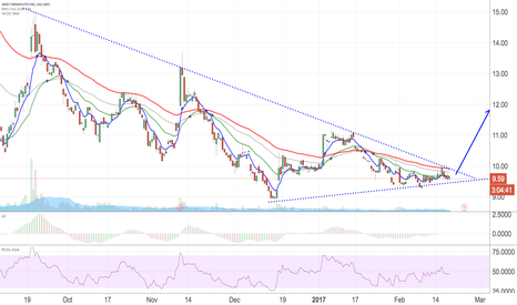MCRB: $MCRB is awaiting BREAKOUT