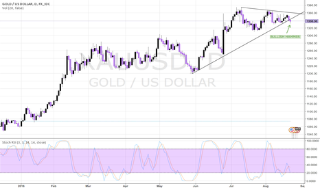 XAUUSD: SHORT-TERM BULLISH GOLD AFTER HAMER CANDLE