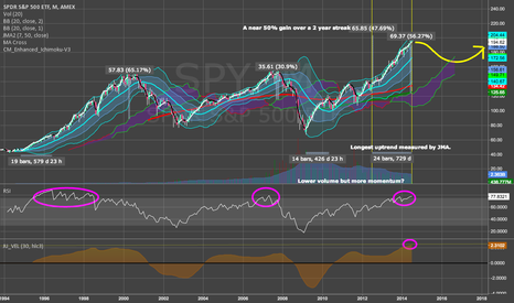 SPY: 5 Reasons Why I Believe a Correction is Due