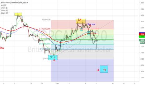 GBPCAD: so far so good, GBP/CAD
