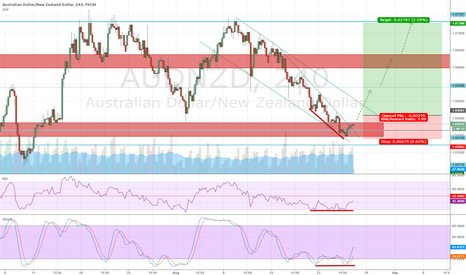 AUDNZD: Good setup but what will Yellen say?