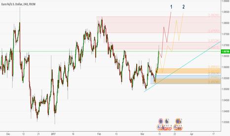 EURUSD: EURUSD long at demand levels
