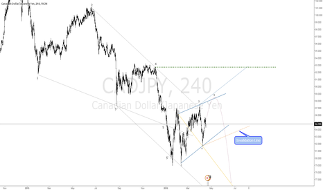 CADJPY: $CADJPY Smaller Wolfe Wave Nears Completion at Point 5