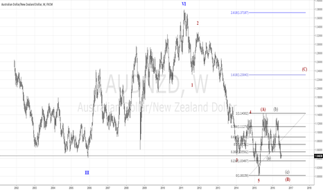 AUDNZD: AUDUSD WEEKLY WAVE COUNT