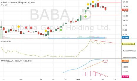 BABA: BABA running out of steam?