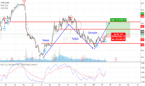 YY: Solid BPC (Breakout-Pullback-Continuation) Formation
