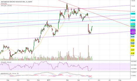 AMD: AMD: The NVDA shoulder...