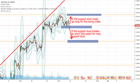 GBPUSD: GBP/USD Long and short