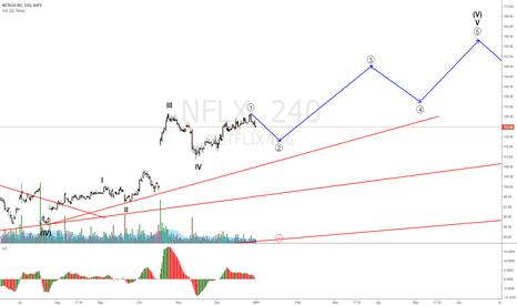 NFLX: NETFLIX retracement coming