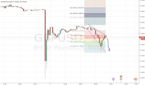 GBPUSD: GU really short term short