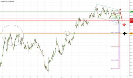 USOIL: Crude Oil (WTI) Down to 54 seems ok?