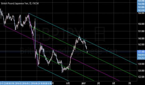 GBPJPY: ポンド円も徐々に下げそう? 日足 ピッチフォーク