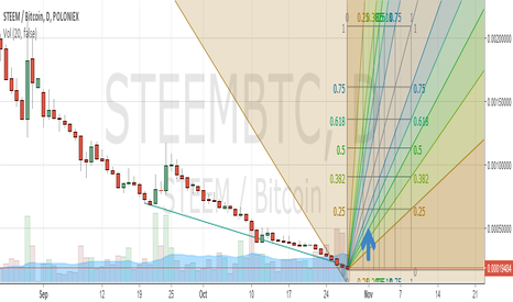 STEEMBTC: Steem, LONG!