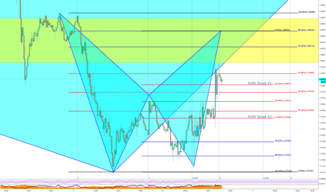 EURUSD: EURUSD Bearish Bat