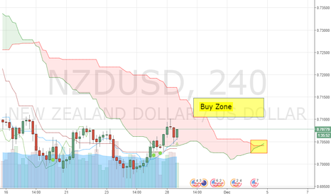 NZDUSD: waiting go long using Ichimoku