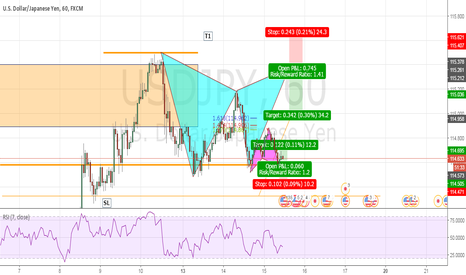 USDJPY: USDJPY Bullish Opportunity with Triple Bottom & Cypher pattern