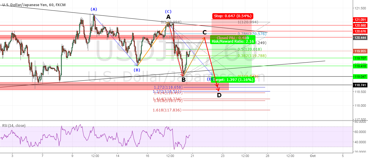 USDJPY A potentional CD leg after completed AB=CD pattern