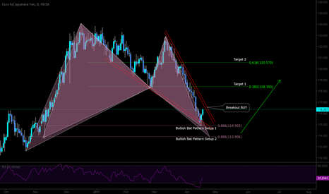 EURJPY: Long with 2 Bat Pattern Formation
