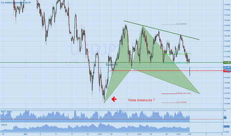 USDJPY: USDJPY retesting previous lows ?