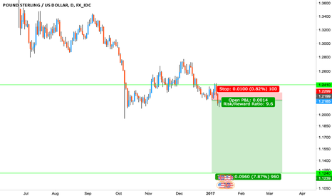 GBPUSD: GBP Sell