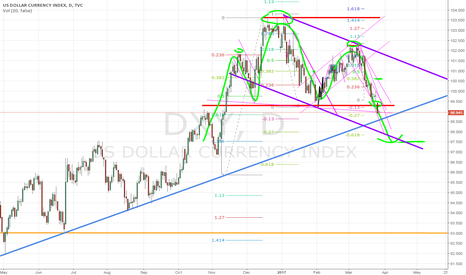 DXY: I see a head and Shoulders