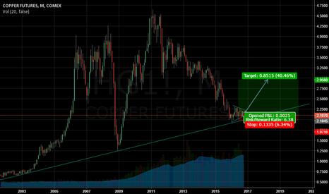 HG1!: copper ready for a big move ?