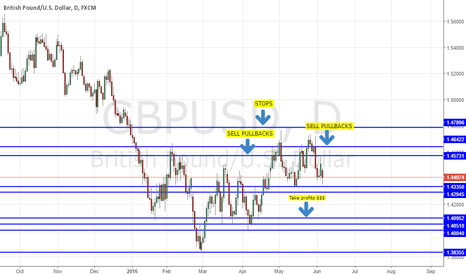 GBPUSD: GBPUSD OPEN - 100 PIPS LOWER; UNDERPRICED RISK = SELL PULL BACKS