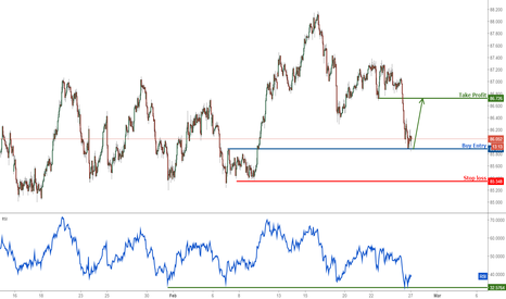 AUDJPY: AUDJPY right on strong support, time to buy