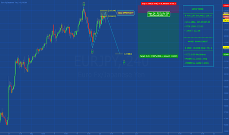 EURJPY: [EURJPY] SPECULATIVE SETUP WITH HIGH RISK BUT SMALL LOSS