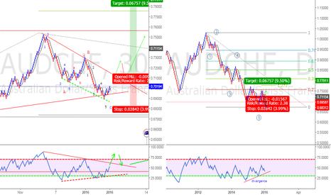 AUDCHF: I am going long if it break the trendline