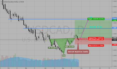 USDCAD: Inverse H&S Pattern