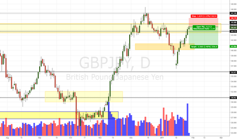 GBPJPY: GBP/JPY Daily Update (27/01/17)
