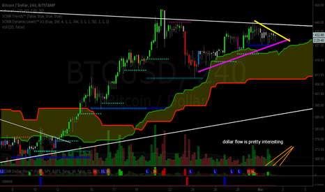 BTCUSD: Bitcoin (BTC): Convergences Are Abound