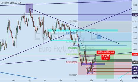 EURUSD: Eurusd broke some key resistance levels.