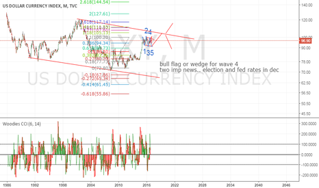DXY: 96 or 90/91 area support ? 2 events.. election n fed rates ?