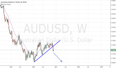 AUDUSD: AUD.USD weekly break