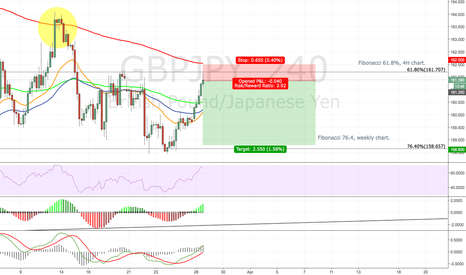 GBPJPY: GBPJPY short, close to EMA 200, 4h chart
