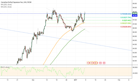 CADJPY: CADJPY - Possible Short at the top