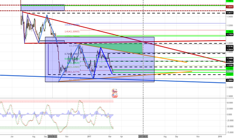 GBPUSD: This week will start to operate the heavy guns robots Long pips