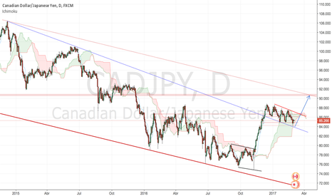CADJPY: CadJpy Buy Swing