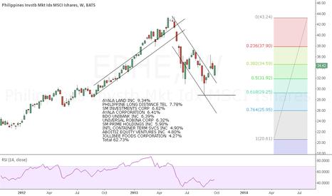 EPHE: MSCI Philippines Index Shares EPHE