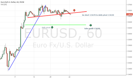 EURUSD: a short term short
