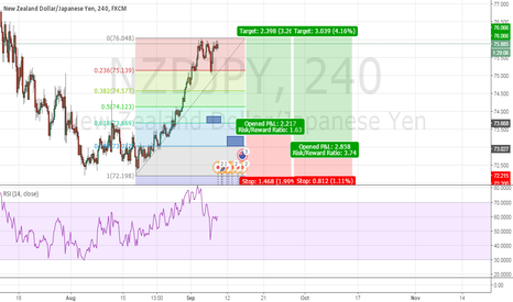 NZDJPY: NZDJPY Double Bottom