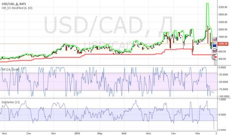 USD/CAD: USD/CAD
