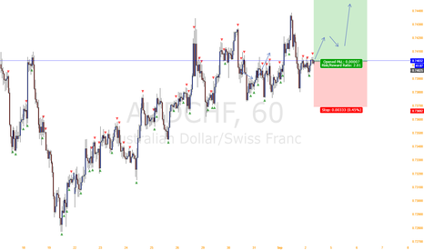 AUDCHF: Expect a rise AUD/CHF