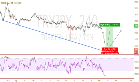 TRYJPY: REBOUND from Strong SUPPORT and OVERSOLD