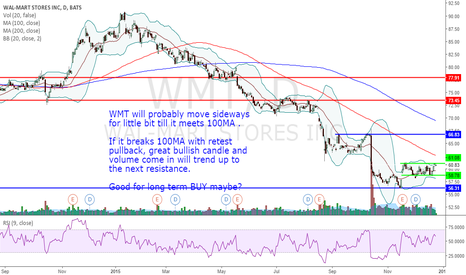 WMT: WMT SIDEWAYS POTENTIAL BUY
