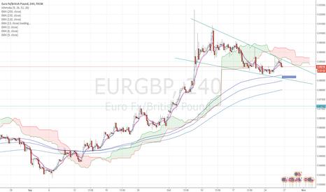 EURGBP: EURGBP short